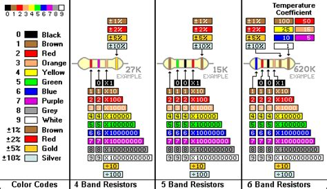 resistor color code brown green orange resistor color codes component identification