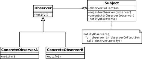 design pattern listener design patterns listener observer model in php code