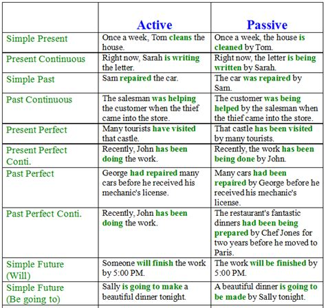 verb pattern in active and passive sentences 1516 1 e1601n006 grammar active passive verb forms