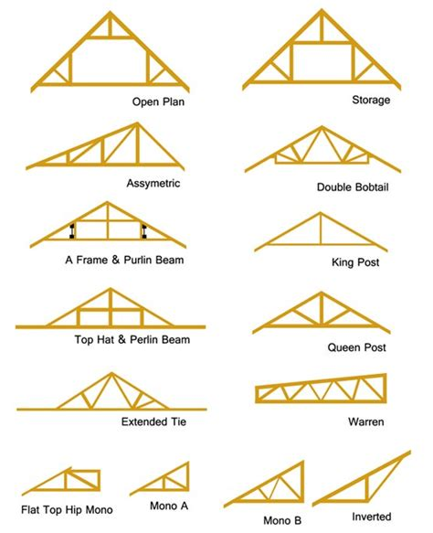 types of roof trusses building technical