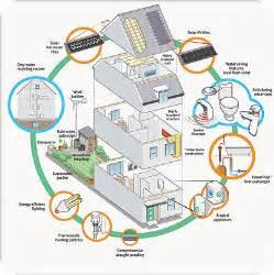 energy efficient energy efficient home green real estate appraiser