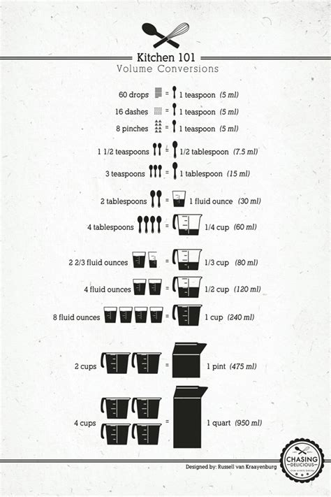 Cooking Measurements Ingredients 18 Professional Kitchen Infographics To Make Cooking