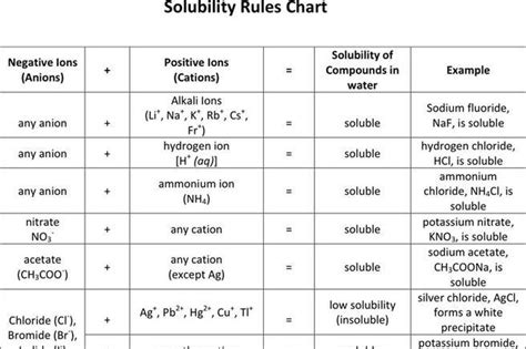 solubility chart exle 32 32 1 chapter 8a solutions 2] with 28+ More ...
