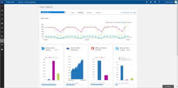 Office 365 Portal Info New Reporting Portal In The Office 365 Admin Center