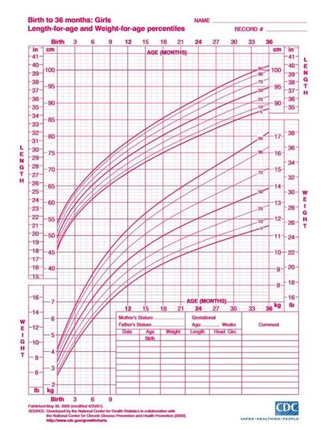Child Height Weight Predictor What You Need To