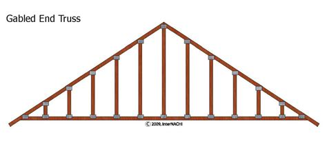 Gable Roof Truss Design Where To Get Shed Roof On Gable End