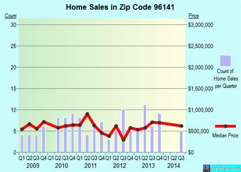 tahoma ca zip code 96141 real estate home value