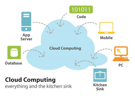 why cloud hosting is better cloud computing tips for beginners 3 reasons why beginners