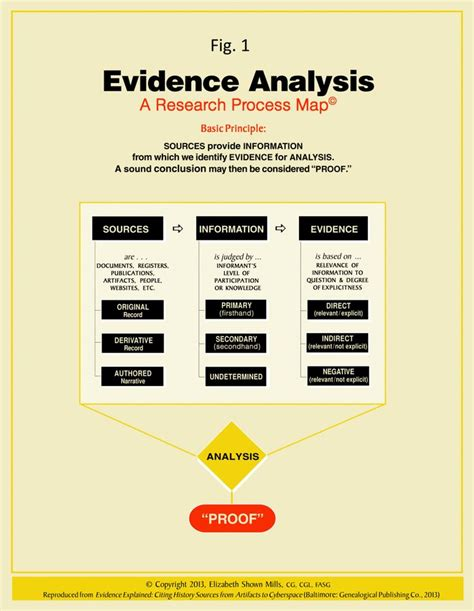 after an analysis of the evidence books evidence analysis process map from elizabeth shown mills
