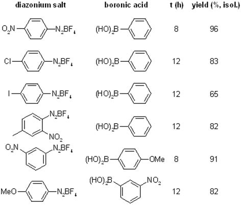 Suzuki Chemistry Suzuki Miyaura Cross Coupling Of Arenediazonium Salts With