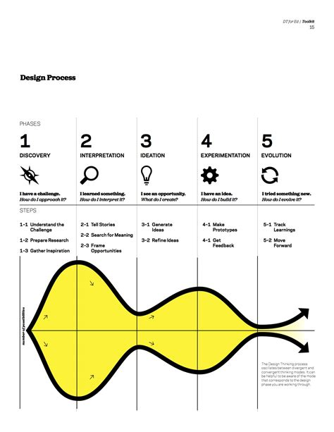 design thinking toolkit design thinking for educators toolkit īndruc