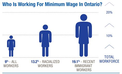 working on minimum wage minimum wage infographic wellesley institute