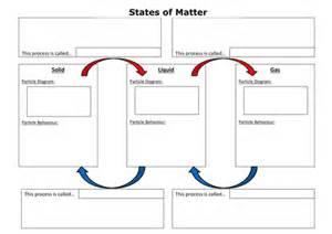 states of matter summary worksheet by cchallis uk