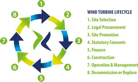 wind cycle diagram diagram of a wind turbine farm diagram of how electricity