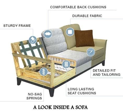 sofa upholstery designs how your leather sofa is made leathershoppes com