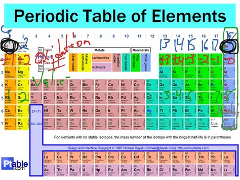 Period Of Periodic Table by Showme Periodic Table Period And Groups