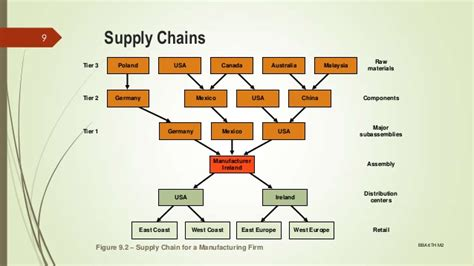 design operations management 9 supply chain design operations management