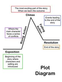Elements Of Essay Organization by 25 Best Ideas About Stories On Story Prompts Ideas For Stories
