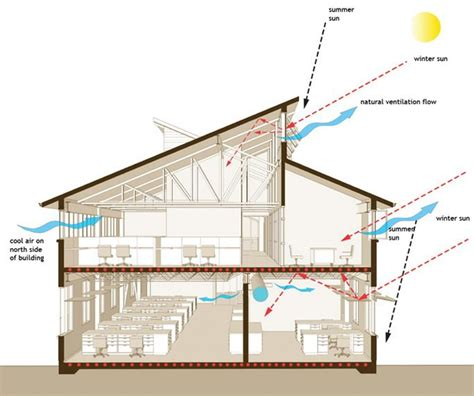 clerestory google search home decor house roof