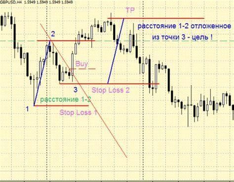 pattern trading in forex pattern 1 2 3 forex strategies