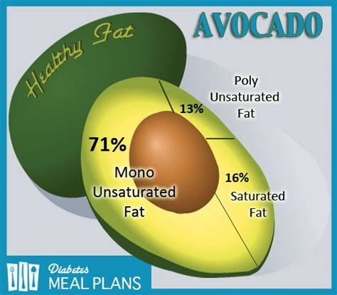 healthy fats in avocado is avocado for diabetics