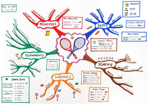 nlp pattern deutsch mind map wikiwand