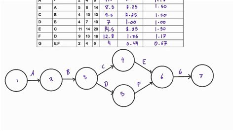 how to draw schema how to draw an adm network diagram for pert problems