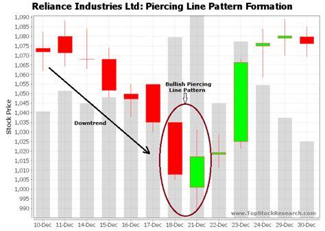 line pattern formation bullish piercing line candlestick pattern exle 2