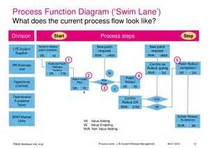 business process template exles business process swim diagram business free engine