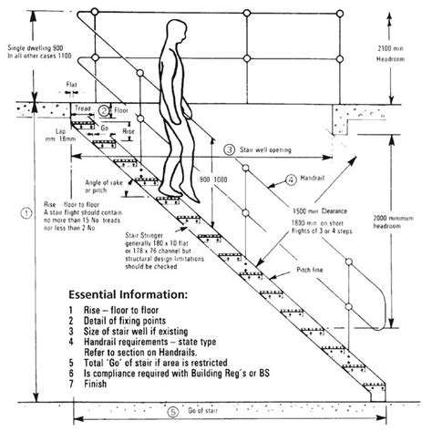 design guidelines mulgoa rise stair layout terms industrial platforms guide