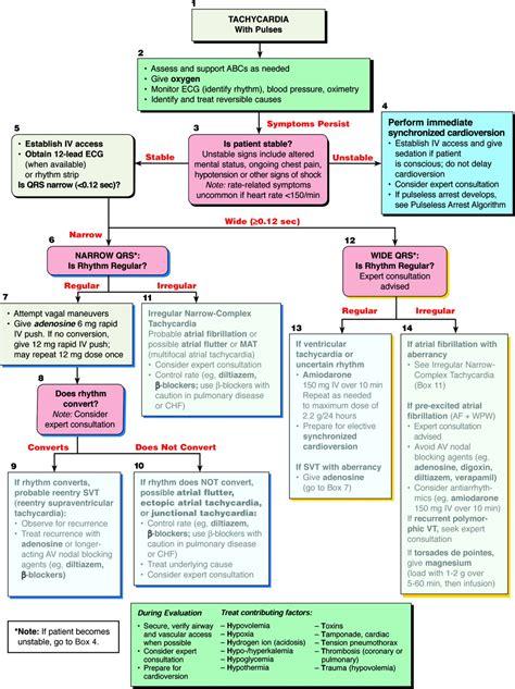 Time Rediscover Aha Complex part 7 3 management of symptomatic bradycardia and tachycardia circulation