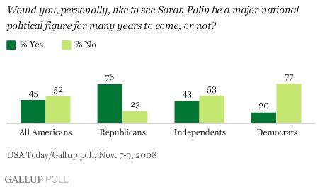 Gallup Detox by Gallup Asks About Palin 2 Out Of 10 Republicans Need To