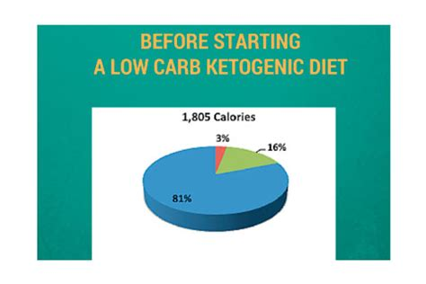 5 Reasons To Start A Low Carbohydrate Diet by 8 Things To Consider Before Starting A Low Carb Ketogenic