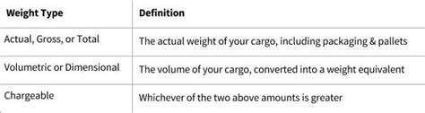 chargeable weight definition dandk