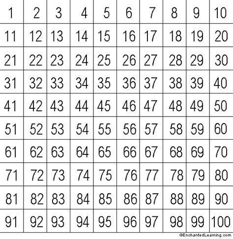 free printable numbers chart 1 100 roman numbers 1 to 1000 chart new calendar template site