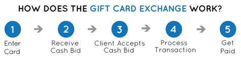 Gift Card Exchange Business - gift card exchange program regulated payment systems