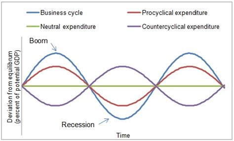 expenditure pattern meaning fiscal policy in latin america adding less fuel to the