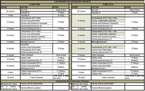 Calend Nacional De Vacina O 2017 Mam 195 E Faceira Calend 193 Vacina 199 195 O Infantil 2012