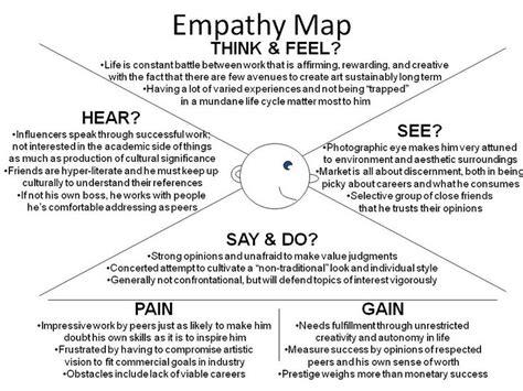 design thinking empathy exercise empathy map jpg 960 215 720 pixel designer s tools