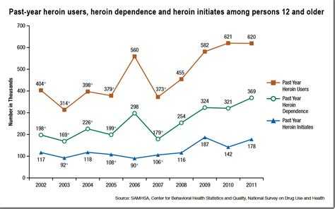 opiophilia heroin in the united states where does it heroin use in the united states data and recent trends