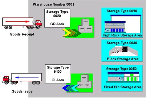 graphical warehouse layout in ewm storage type sap library sap extended warehouse