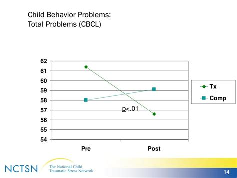 behavior problems ppt child parent psychotherapy a relationship based treatment for traumatized