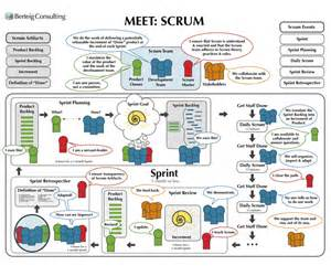 scrum team archives agile advice