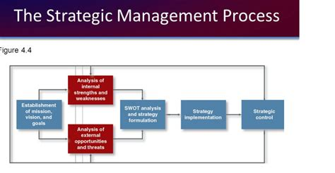 Strategic Management Projects Mba by Strategic Management Process And Its Different Stages