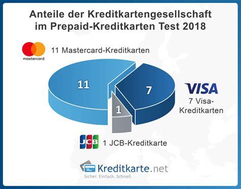 kreditkarte testen prepaid kreditkarten test 2018