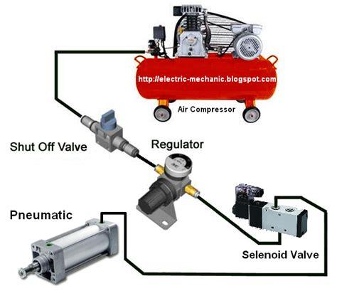 Selang Pneumatik prinsip kerja solenoid valve pneumatic