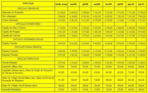 soldo fuzileiro 2016 nova tabela de soldos para militares da marinha poder