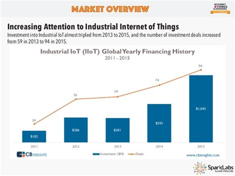 Home Design Pro Software internet of things amp hardware industry report 2016
