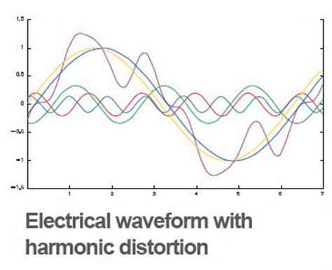 power system analysis circuit load flow and harmonics second edition power engineering willis books harmonic distortion mitigation global energy solutionss