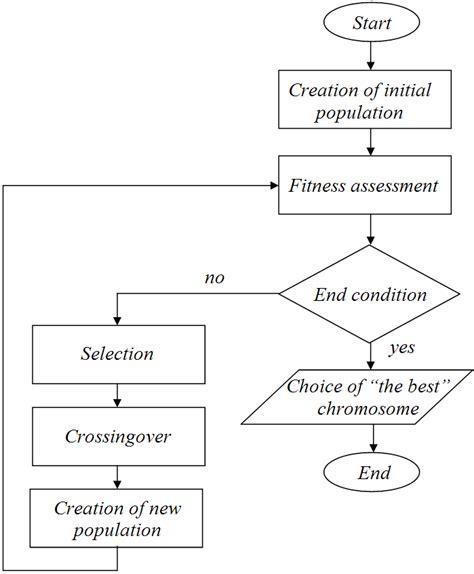 flowchart of genetic algorithm flowchart of genetic algorithm create a flowchart